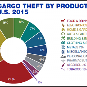Cargo theft by Product in US 2015